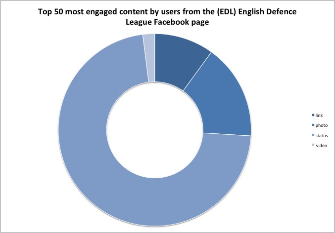 (EDL) English Defence League top 50 posts