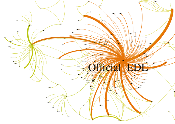 Figure 7: EDL and connections on Twitter (Gephi)