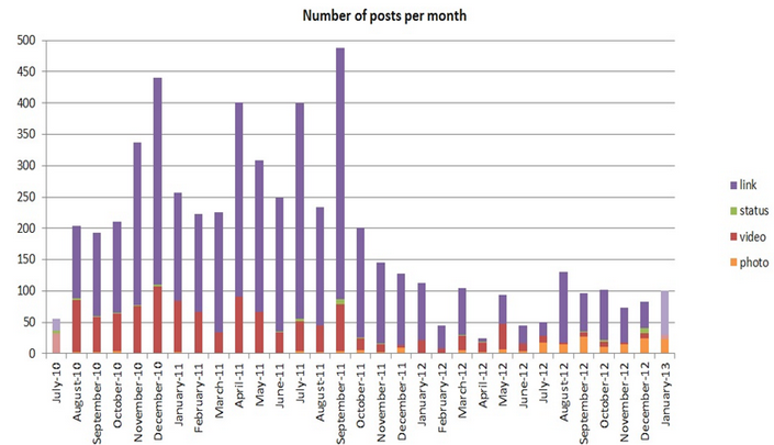 number_of_posts_per_month.png