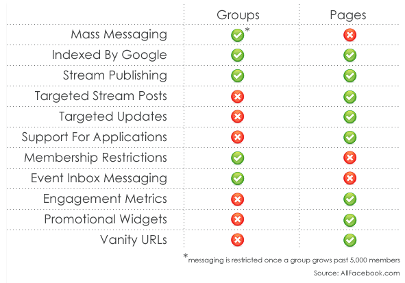 groups_vs_pages.PNG