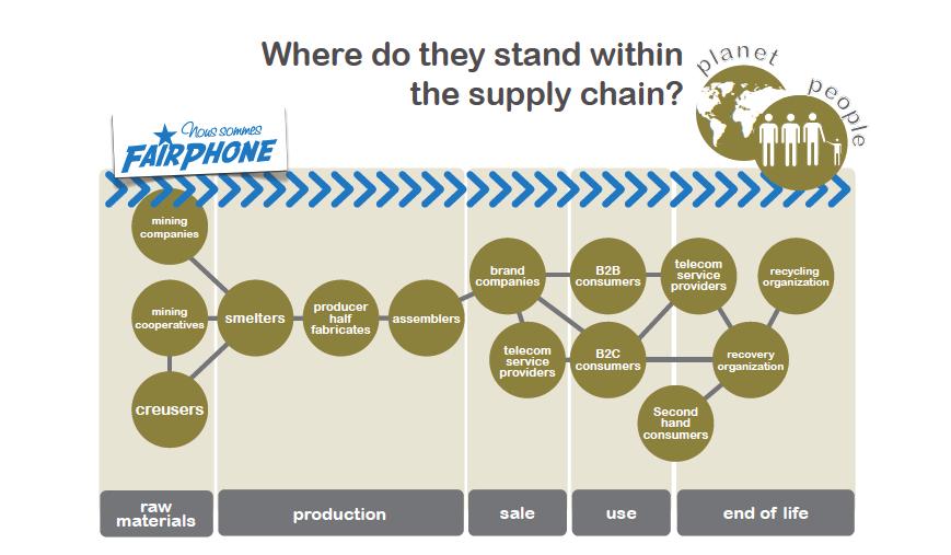 fair_phone_production_chain_diagram.png