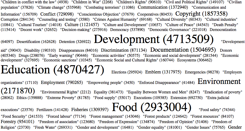 humanrights_alphabetical_march2009.png
