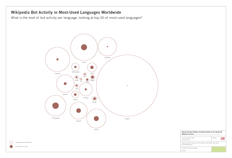 wikipedia_bot_activity_top20_languages.png