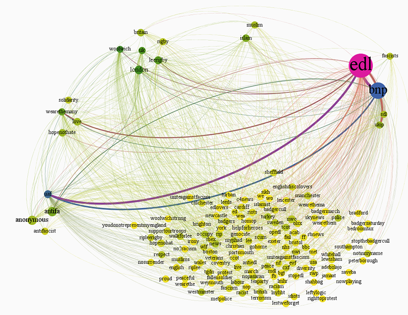 fig11_co-hashtag-graph_2013-06-01.png