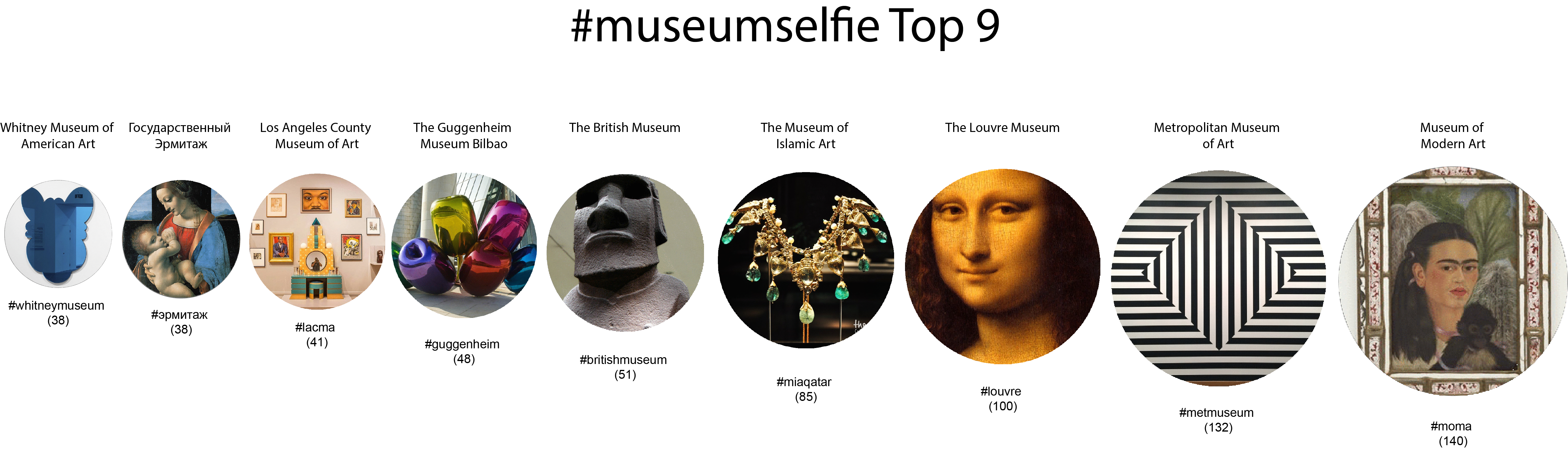Museumselfie_Top_9_Museums_Bubbles_Timeline.png