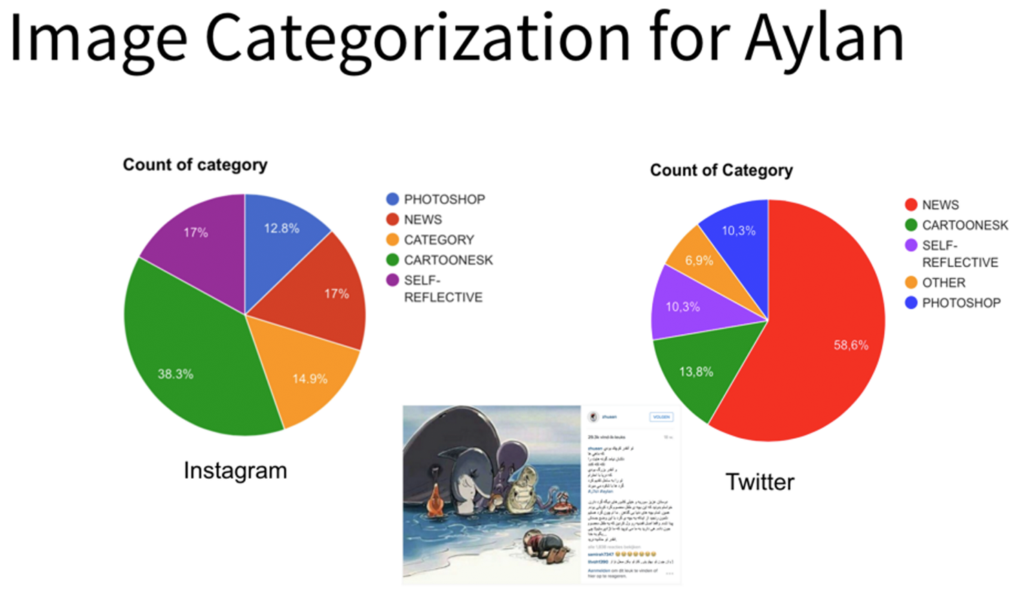 10-image-categorization-aylan.png