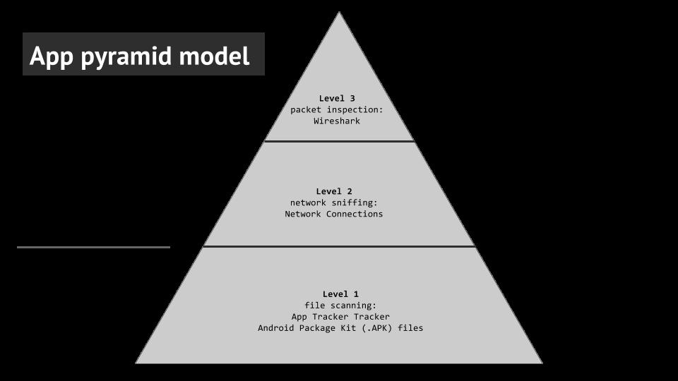 App pyramid model