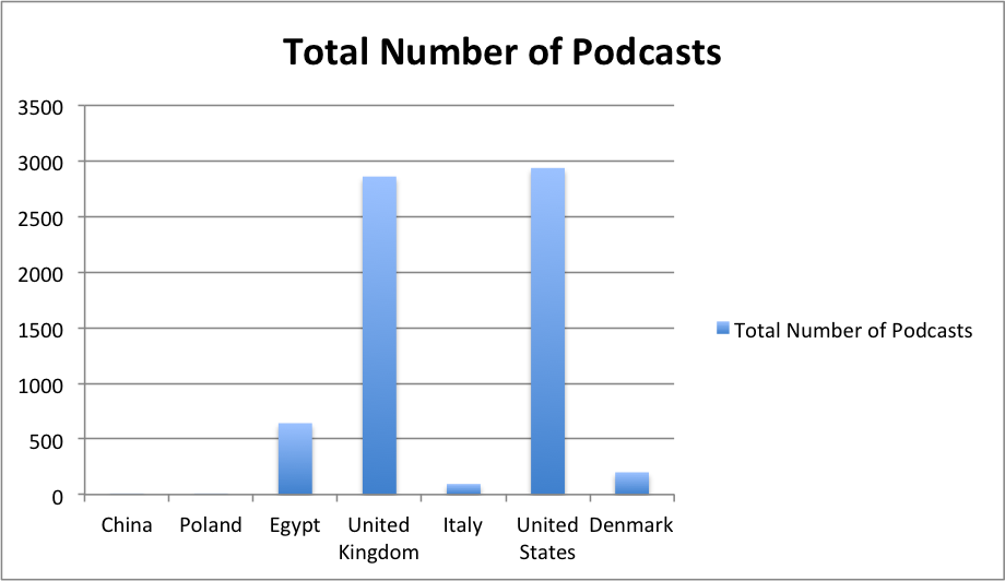 Total_number_of_crisis_podcasts_pr_country.png