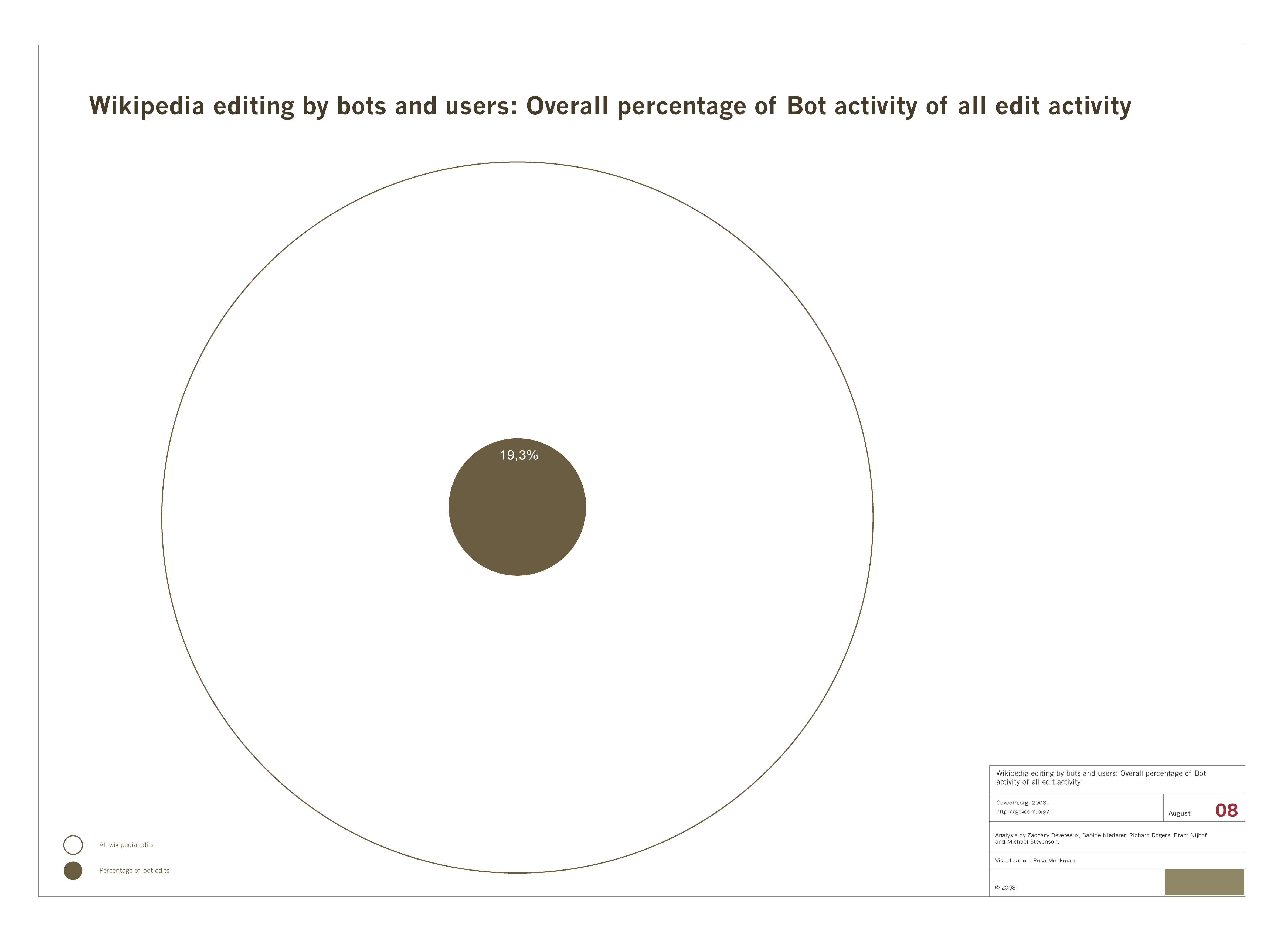 Wikipedia_editing_by_bots_and_users_Overall_percentage_of_Bot_activity_of_all_activity.png