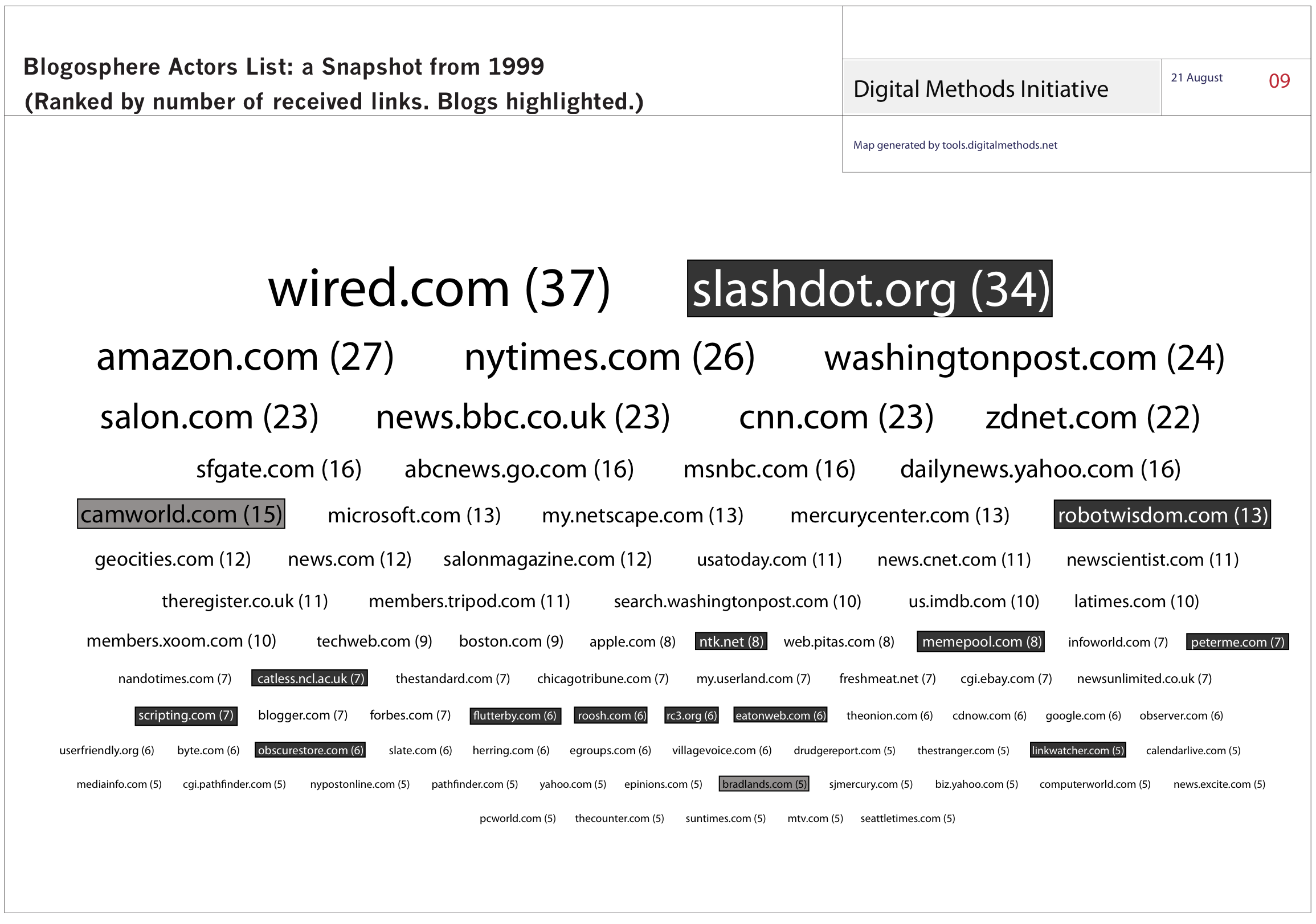 Blogosphere_Actors_List__a_Snapshot_from_1999v1.png
